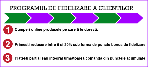 Program fidelizare clienti
